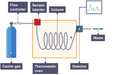 Analysis by Capillary column Gas Chromatography